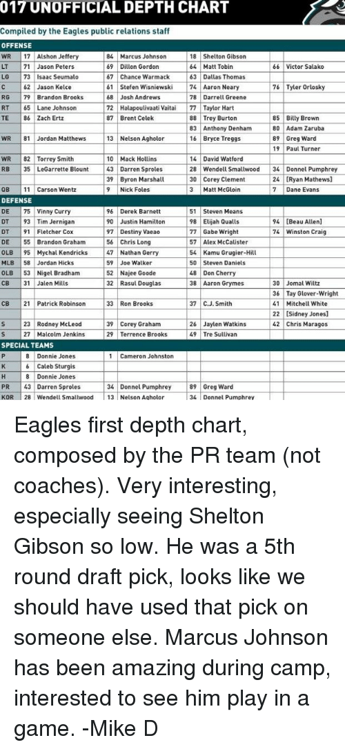 Destiny, Philadelphia Eagles, and Memes: 017 UNOFFICIAL DEPTH CHART  Compiled by the Eagles public relations staff  OFFENSE  WR 17 Alshon Jeffery  84 Marcus Johnson  69 Dillon Gordon  67 Chance Warmack  61 Stefen Wisniewski  68 Josh Andrews  72 Halapoulivaati Vaitai 77 Taylor Hart  87 Brent Celek  18 Shelton Gibson  64 Matt Tobin  63 Dallas Thomas  74 Aaron Neary  78 Darrell Greene  71 Jason Peters  66 Victor Salako  LG 73 Isaac Seumalo  62 Jason Kelce  76 Tyler Orlosky  RG  RT 65 Lane Johnson  TE 86 Zach Ertz  79 Brandon Brooks  88 Trey Burton  83 Anthony Denham  16 Bryce Treggs  85 Billy Brown  80 Adam Zaruba  89 Greg Ward  WR 8 Jordan Matthews  13 Nelson Agholor  10 Mack Hollins  39 Byron Marshall  19 Paul Turner  14 David Watford  28 Wendell Smallwood 34 Donnel Pumphrey  30 Corey Clement  3 Matt McGloin  WR 82 Torrey Smith  RB 35 LeGarrette Blount 43 Darren Sproles  24 [Ryan Mathews]  7 Dane Evans  11 Carson Wentz  9 Nick Foles  DEFENSE  DE 75 Vinny Curry  DT 93 Tim Jernigan  DT  DE 55 Brandon Graham  OLB 95 Mychal Kendricks  MLB 58 Jordan HickS  OLB 53 Nigel Bradham  CB 31 Jalen Mills  96 Derek Barnett  90 Justin Hamiltorn  97 Destiny Vaeao  56 Chris Long  47 Nathan Gerry  59 Joe Walker  52 Najee Goode  32 Rasul Douglas  51 Steven Means  98 Elijah Qualls  77 Gabe Wright  57 Alex McCalister  54 Kamu Grugier-Hill  50 Steven Daniels  48 Don Cherry  38 Aaron Grymes  94 [Beau Allen]  74 Winston Craig  91 Fletcher Cox  30 Jomal Wiltz  36 Tay Glover-Wright  41 Mitchell White  22 [Sidney Jones]  42 Chris Maragos  CB 21 Patrick Robinson  33 Ron Brooks  37 C.J. Smith  23 Rodney McLeod  27 Malcolm Jenkins  39 Corey Graham  29 Terrence Brooks  26 Jaylen Watkins  49 Tre Sullivan  SPECIAL TEAMS  8 Donnie Jones  6 Caleb Sturgis  8 Donnie Jones  1 Cameron Johnston  PR 43 Darren Sproles  KOR 28 Wendell Smallwood 13 Nelson Agholor  34 Donnel Pumphrey 89 Greg Ward  34 Donnel Pumphrey Eagles first depth chart, composed by the PR team (not coaches).    Very interesting, especially seeing Shelton Gibson so low.  He was a 5th round draft pick, looks like we should have used that pick on someone else. Marcus Johnson has been amazing during camp, interested to see him play in a game.  -Mike D