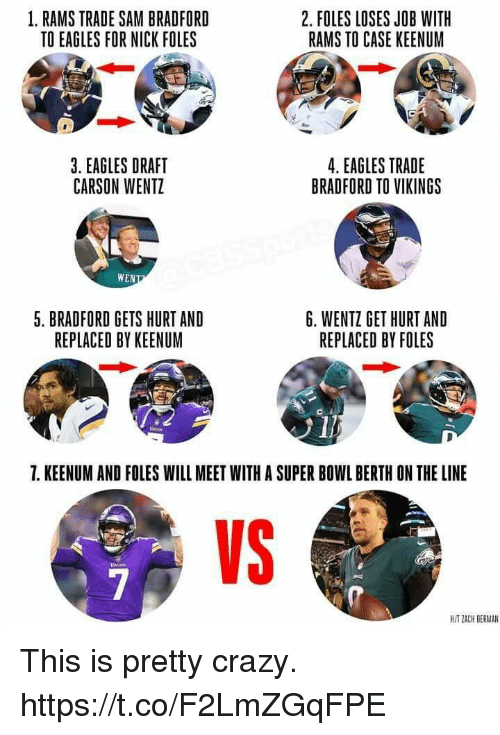 Crazy, Philadelphia Eagles, and Memes: 1. RAMS TRADE SAM BRADFORD  TO EAGLES FOR NICK FOLES  2. FOLES LOSES JOB WIT  RAMS TO CASE KEENUM  3. EAGLES DRAFT  CARSON WENTZ  4. EAGLES TRADE  BRADFORD TO VIKINGS  WEN  5. BRADFORD GETS HURT AND  REPLACED BY KEENUM  6. WENTZ GET HURT AND  REPLACED BY FOLES  7. KEENUM AND FOLES WILL MEET WITH A SUPER BOWL BERTH ON THE LINE  VS  H/T ZACH BERMAN This is pretty crazy. https://t.co/F2LmZGqFPE