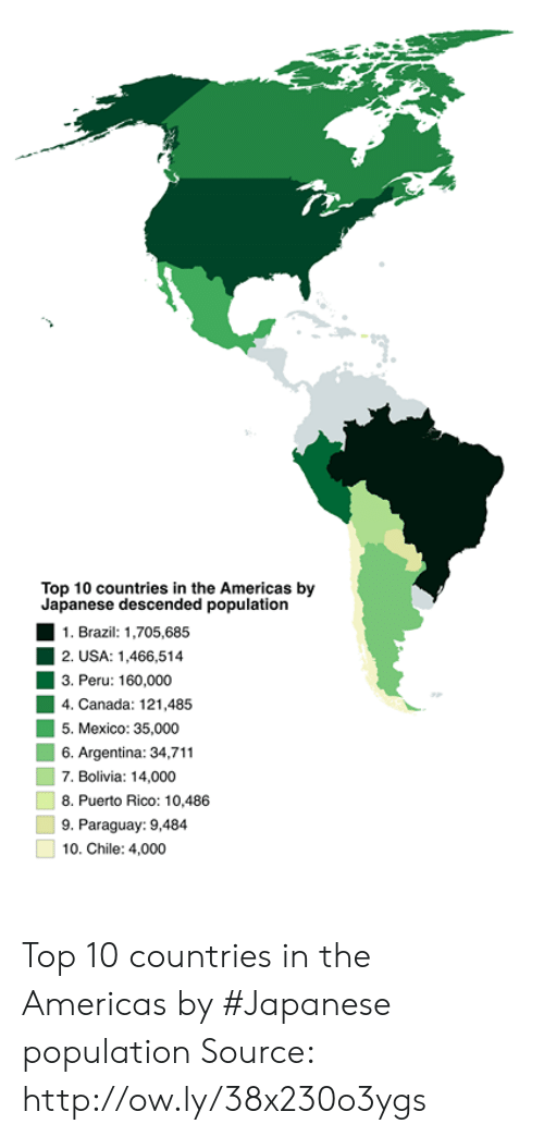 Dank, Argentina, and Brazil: 1  Top 10 countries in the Americas by  Japanese descended population  1. Brazil: 1,705,685  2. USA: 1,466,514  3. Peru: 160,000  4. Canada: 121.485  5. Mexico: 35,000  6. Argentina: 34,711  7. Bolivia: 14,000  8. Puerto Rico: 10,486  9. Paraguay: 9,484  10. Chile: 4,000 Top 10 countries in the Americas by #Japanese population Source: http://ow.ly/38x230o3ygs