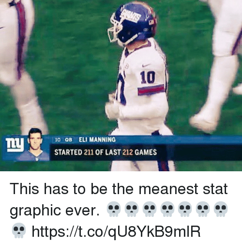 Eli Manning, Games, and This: 10  10 OB ELI MANNING  STARTED 211 OF LAST 212 GAMES This has to be the meanest stat graphic ever. 💀💀💀💀💀💀💀💀 https://t.co/qU8YkB9mlR