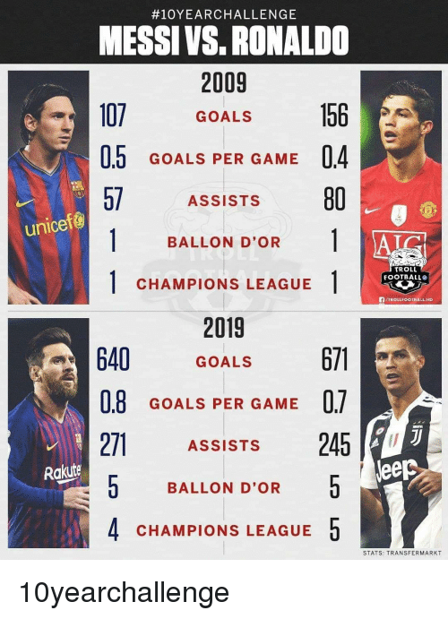 Football, Goals, and Memes:  #10YEARCHALLENGE  MESSI VS. RONALDO  2009  107 GOALS  0.5 GOALS PER GAME 04  57 ASSISTS 80  unicef@  BALLON D'OR 1 |  TROLL  FOOTBALL®  1CHAMPIONS LEAGUE  fVTROLLFOOTBALL HD  2019  640 GOALS  0.8  271ASSiSTs 245  0 BALLON D'OR  4 CHAMPIONS LEAGUE5  GOALS PER GAME U.  Rakuite  leep  STATS: TRANSFERMARKT 10yearchallenge