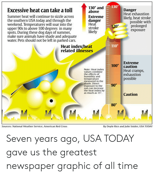 Anaconda, Andrew Bogut, and Animals: 130  Excessive heat can take a toll  Summer heat will continue to sizzle across  the southern USA today and through the  weekend. Temperatures will soar into the  upper 90s to above 100 degrees in many  spots. During these dog days of summer,  make sure animals have shade and adequate  water. Pets should not be left in parked cars.  130° and  above  Extreme  danger  Heat  stroke  likely  Danger  Heat exhaustion  likely, heat stroke  possible with  prolonged  exposure  110  Heat index/heat  related illnesses  Extreme  100 caution  Note: Heat index  values combine  the effects of  humidity and  temperature  Heat cramps  exhaustion  possible  measured in the  hade. Direct  exposure to the  90  sun can increase  the heat index by  as much as 15  Caution  80°  Sources: National Weather Service: American Red Cross  By Doyle Rice and Julie Snider, USA TODAY Seven years ago, USA TODAY gave us the greatest newspaper graphic of all time