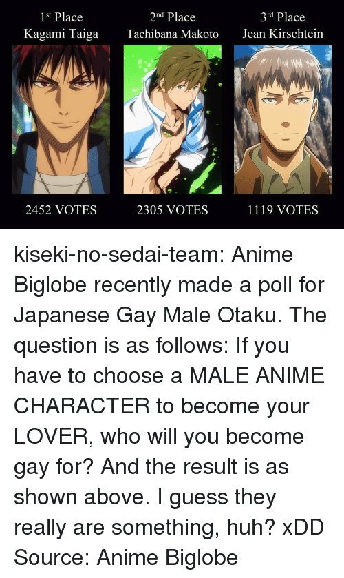 gay male: 1st Place  2nd Place  3rd Place  Kagami TaigaTachibana MakotoJean Kirschtein  9  2452 VOTES  2305 VOTES  1119 VOTES kiseki-no-sedai-team:  Anime Biglobe recently made a poll for Japanese Gay Male Otaku. The question is as follows: If you have to choose a MALE ANIME CHARACTER to become your LOVER, who will you become gay for? And the result is as shown above. I guess they really are something, huh? xDD Source: Anime Biglobe