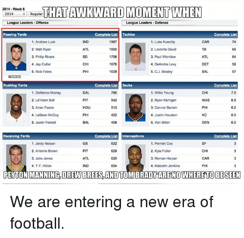 Andrew Luck, Football, and Jay: 2014 Week 6  THATAWKWARD MOMENT WHEN  2014  Regular  League Leaders Offense  League Leaders Defense  Passing Yards  Complete List Tackles  Complete List  1. Andrew Luck  1. Luke Kuechly  IND  1987  74  2. Lavonte David  2, Matt Ryan  ATL  1850  3. Philip Rivers  1756  3. Paul Wormilow  ATL  1676  CH  4. DeAndre Levy  4, Jay Cutler  DET  5. Nick Foles  1628  5. CJ. Mosley  57  Rushing Yards  Complete List Sacks  785  CHI  7.0  1. DeMarco Murray  1. Willie Young  2, Leveon Bell  PIT  542  2. Ryan Kerrigan  6.5  WAS  HOU  513  PHI  6.0  3. Arian Foster  3. Connor Barwin  4. LeSean McCoy  422  4. Justin Houston  KC  6.0  DEN 60  5. Justin Forsett  408  5. Von Miller  Complet  Complete Lust Interceptions  Receiving Yards  1. Jordy Nelson  GB  632  1. Perrish Cox  SF  2. Kyle Fuller  2. Antonio Brown  PIT  629  CHI  3. Julio Jones  ATL  620  3, Roman Harper  CAR  4, T.Y. Hilton  IND  4. Malcolm Jenkins  PH  PEYTONMANNINGDREWBREES, AND TOMIBRADY NOWHERE TO BE SEEN We are entering a new era of football.