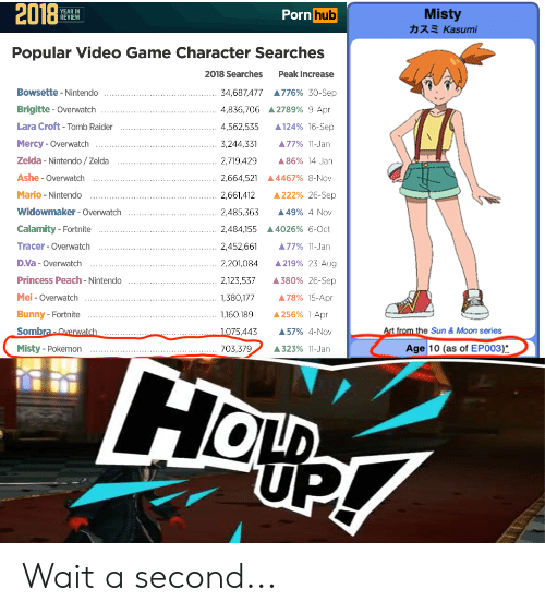 Anime, Hoe, and Nintendo: 2018  Misty  Porn hub  YEAR IN  REVIEW  カスミ Kasumi  Popular Video Game Character Searches  2018 Searches  Peak Increase  Bowsette - Nintendo  34,687,477 776% 30-Sep  Brigitte - Overwatch  4,836,706 2789% 9-Apr  Lara Croft-Tomb Raider  124% 16-Sep  4,562,535  Mercy - Overwatch  3,244,331  A77% 11-Jan  Zelda- Nintendo/ Zelda  2,719,429  86% 14-Jan  Ashe - Overwatch  2,664,521 4467% 8-Nov  Mario -Nintendo  222% 26-Sep  2,661,412  Widowmaker-Overwatch  2,485,363  49% 4-Nov  Calamity - Fortnite  2,484,155A 4026% 6-0Oct  Tracer- Overwatch  2,452,661  A77% 11-Jan  D.Va -Overwatch  A219% 23-Augi  2,201,084  Princess Peach -Nintendo  380% 26-Sep  2,123,537  Mei-Overwatch  A 78% 15-Apr  1,380,177  256% 1-Apr  Bunny - Fortnite  1,160,189  At from the Sun & Moon series  Sombra-Overwatch  1075,443  A57% 4-Nov  Age 10 (as of EPO03)  Misty - Pokemon  703,379  323% 11-Jan  HOe!  LD  UP Wait a second...