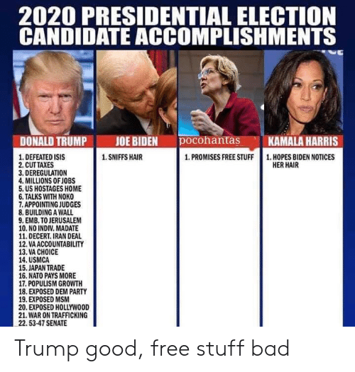 Bad, Donald Trump, and Isis: 2020 PRESIDENTIAL ELECTION  CANDIDATE ACCOMPLISHMENTS  JOE BIDEN  pocohantas  DONALD TRUMP  KAMALA HARRIS  1. DEFEATED ISIS  2. CUT TAXES  3. DEREGULATION  4. MILLIONS OF JOBS  5. US HOSTAGES HOME  6. TALKS WITH NOKO  7.APPOINTING JUDGES  8. BUILDING A WALL  9. EMB. TO JERUSALEM  10. NO INDIV. MADATE  11.DECERT. IRAN DEAL  12. VA ACCOUNTABILITY  13. VA CHOICE  14. USMCA  15. JAPAN TRADE  16. NATO PAYS MORE  17. POPULISM GROWTH  18. EXPOSED DEM PARTY  19. EXPOSED MSM  20. EXPOSED HOLLYWOOD  21. WAR ON TRAFFICKING  22.53-47 SENATE  1. SNIFFS HAIR  1. PROMISES FREE STUFF  1. HOPES BIDEN NOTICES  HER HAIR Trump good, free stuff bad