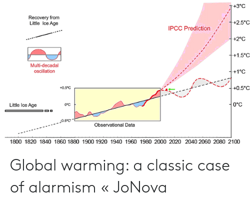 3°C Recovery From Little Ice Age +25°C IPCC Prediction +2°C