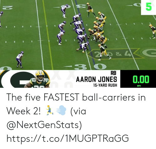 Memes, Rush, and 🤖: 5  60  20  t. .  2iD&4  RB  0.00  AARON JONES  15-YARD RUSH  MPH The five FASTEST ball-carriers in Week 2! 🏃‍♂️💨  (via @NextGenStats) https://t.co/1MUGPTRaGG