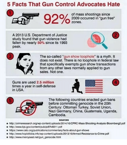 """Cato: 5 Facts That Gun Control Advocates Hate  of mass shootings since  2009 occurred in """"gun free  zones.  2  A 2013 U.S. Department of Justice  study found that gun violence had  fallen by nearly 50% since its 1993  peak.  3  The so-called """"gun show loophole"""" is a myth. It  does not exist. There is no loophole in federal law  that specifically exempts gun show transactions  from any other laws normally applied to gun  sales. Not one.  4  Guns are used 2.5 million  times a year in self-defense  in USA  The following countries enacted gun bans  before committing genocide in the 20th  Century: Ottoman Turkey, Soviet Union,  Nazi Germany, China, Guatemala, Uganda,  Cambodia.  5  sourcos  http://crimeresearch.org/wp-content/uploads/2014/10/CPRC-Mass-Shootng-Analysis-Bloomberg2 pdt  e http://www.bjs.gov/content/pub/pdt/tv9311.pd  e https:www.cato.org/publications/commentary facts-about-gun-shows  http://www.hoplofobia.info/wp-content/uploads/2013/10/Armed-Resistance-to-Crime.pdf  http://www.mercyseat.net/gun_genocide.htm"""