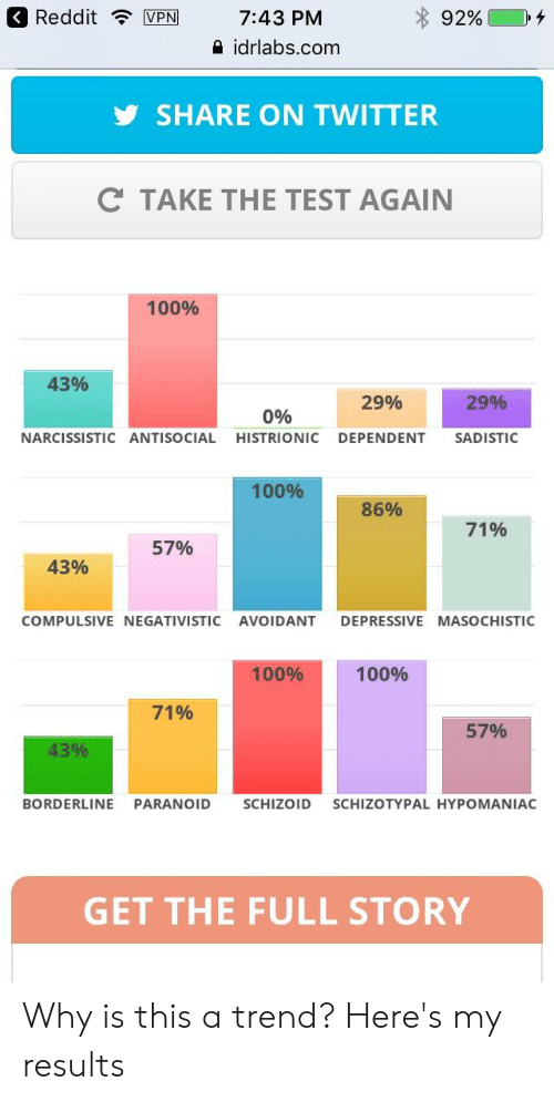100% 57% 43% 14% 096 NARCISSISTIC ANTISOCIAL HISTRIONIC