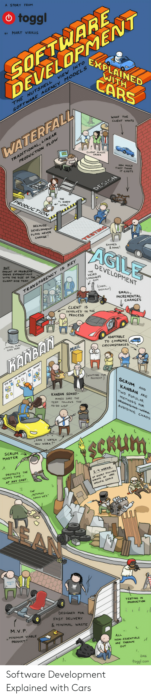 """Cars, Weird, and Work: A STORY FROM  SOETWARE  ELOPNENNT  toggl  e MART VIRKUS  EXPLAINED  INTo  MODELS  ATH  CARS  THE NUTSHELL  SOFTWARE  AGENCY  WHAT THE  CLIENT WANTS  INEAR  WATEREAL  TRADITIONAL, L  PRODUCTIon  THEY THINK  IT COSTS  PRODUCTION  BECAUSE  DEVELOPMENT  PLANS NEVER  CHANGE  AGILE  & DONE!  DEVELOPMENT  AMOUNT OF PRO BLEM  GROWS EXPONENTIALLY  WITH THE SIZE OF  CLIENT-SIDE TEAM  s KEY  THE  WEIRD  PARENCY  RAN S  SMALL  INCREMENTAL  CHANGES  CLIENT IS  INVOLVED IN THE  PROCESS  ADAPTABLE  To CHANGING  CIRCUMSTANCES  ANBAN  WAITING FoR  SCRUM AND  KANBAN ARE  KANBAN SENSEI  Two PoPULAR.  MAKES SURE THE  TEAM FOLLOWS THE  To-DO LIST  METHODs FoR  AVOIDING CHAOS  e CAN I WATCH  You WORK?  SCRUM  MASTER  PROTECTS THE  TEAMS TIME -  AT ANY COST  ㄇ  TESTING IN  PRODUCTION  DESIGNEb FOR  FAST DELIVERY  & MINIMAL WASTE  M.V. P  MINIMUM VIABLE  PRODUCT""""  ALL  NON -ESSENTIALS  2016  toggl.com Software Development Explained with Cars"""