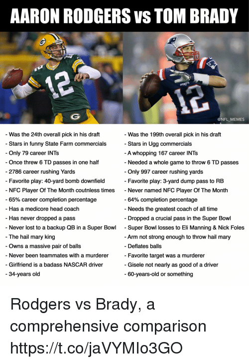 Eli Manning, Football, and Funny: AARON ROD GERS VS TOM BRADY  @NFL_MEMES  - Was the 24th overall pick in his draft  - Stars in funny State Farm commercials  - Only 79 career INTs  Once threw 6 TD passes in one half  - Was the 199th overall pick in his draft  Stars in Ugg commercials  A whopping 167 career INTs  - Needed a whole game to throw 6 TD passes  2786 career rushing Yards  Only 997 career rushing yards  - Favorite play: 40-yard bomb downfield  Favorite play: 3-yard dump pass to RB  NFC Player Of The Month coutnless times Never named NFC Player Of The Month  65% career completion percentage  64% completion percentage  Needs the greatest coach of all time  - Has a medicore head coach  - Has never dropped a pass  - Dropped a crucial pass in the Super Bowl  Never lost to a backup QB in a Super Bowl - Super Bowl losses to Eli Manning & Nick Foles  The hail mary king  - Owns a massive pair of balls  - Never been teammates with a murderer  - Girlfriend is a badass NASCAR driver  Arm not strong enough to throw hail mary  Favorite target was a murderer  60-years-old or something  - Deflates balls  - Gisele not nearly as good of a driver  34-years old Rodgers vs Brady, a comprehensive comparison https://t.co/jaVYMIo3GO