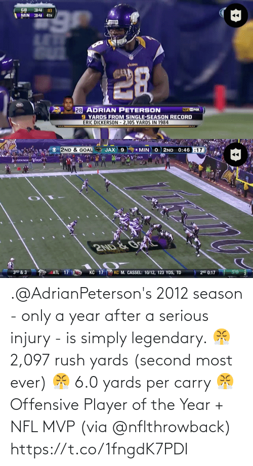 via: .@AdrianPeterson's 2012 season - only a year after a serious injury -  is simply legendary.  😤 2,097 rush yards (second most ever) 😤 6.0 yards per carry 😤 Offensive Player of the Year + NFL MVP  (via @nflthrowback) https://t.co/1fngdK7PDI