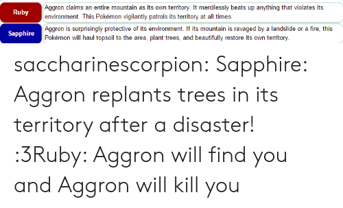 ruby: Aggron claims an entire mountain as its own territory. It mercilessly beats up anything that violates its  environment. This Pokémon vigilantly patrols its territory at all times.  Ruby  Aggron is surprisingly protective of its environment. If its mountain is ravaged by a landslide or a fire, this  Pokémon will haul topsoil to the area, plant trees, and beautifully restore its own territory.  Sapphire saccharinescorpion:  Sapphire: Aggron replants trees in its territory after a disaster! :3Ruby: Aggron will find you and Aggron will kill you