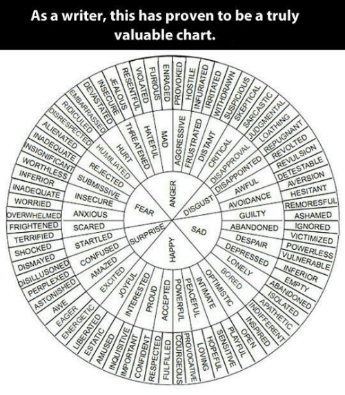 Bored, Confused, and Jealous: As a writer, this has proven to be a truly  valuable chart.  DISRESPECTED UMILIATED  DISGUST LDISAPPOINTED LREPUGNANT  ASHAMED  ALIENATED  TED  INADEQUATE  REVOLTED  REVULSION  LOATHING  INSIGNIFICANT SUBMISSIVE  DETESTABLE  AVERSION  WORTHLESS  REJECTED  INFERIOR  INADEQUATE  AWFUL  INSECURE  HESITANT  WORRIED  AVOIDANCE  REMORESFUL  FEAR  ANXIQUS  OVERWHELMED  GUILTY  IGNORED  VICTIMIZED  FRIGHTENED  ABANDONED  DESPAIR  DEPRESSED  SCARED  SAD  TERRIFIED  SURPRISE  STARTLED  POWERLESS  VULNERABLE  SHOCKED  LONELY  CONFUSED  DISMAYED  INFERIOR  BORED  AMAZED  EMPTY  ABANDONED  ASTONISHED  AWE  DISILLUSONED  PERPLEXED  ISOLATED  APATHETIC  EAGER  FURIOUS  VIOLATED  ENRAGED  RESENTFUL  JEALOUS  INSECURE  DEVASTATED  EMBARRASSED  PROVOKED  INFURIATED  IRRITATED  NAANO M  SUSPIC  SKEPTICAL  RIDICULED  HOSTILE  MAD  HATEFUL  THREATENED  AGGRESSIVE  FRUSTRATED  CRITICAL  SARCASTIC  HURT  DISTANT  DISAPPROVAL JUDGMENTAL  ANGER  HAPPY  EXCITED  JOYFUL  ED  OPTIMISTIC  INTEREST  PROUD  POWERFUL  INTIMATE  PEACEFUL  INDIFFERENT  ACCEPTED  IMPORTANT  CONFIDENT  FULFILLED  RESPECTED  COURGEOUS  PROVOCATIVE  INSPIRED  PLAYFUL  SENSITIVE  OPEN  HOPEFUL  LOVING  ESTATIC  AMUSED  INQUISITIVE