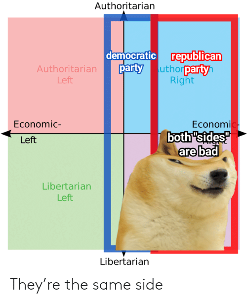 "democratic: Authoritarian  democratic republican  uthorpartyh  Right  party  Authoritarian  Left  Economic-  both ""sides""  are bad  Economic-  Left  Libertarian  Left  Libertarian They're the same side"