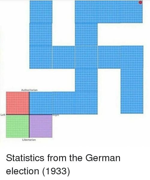 Statistics, Libertarian, and German: Authoritarian  Libertarian Statistics from the German election (1933)