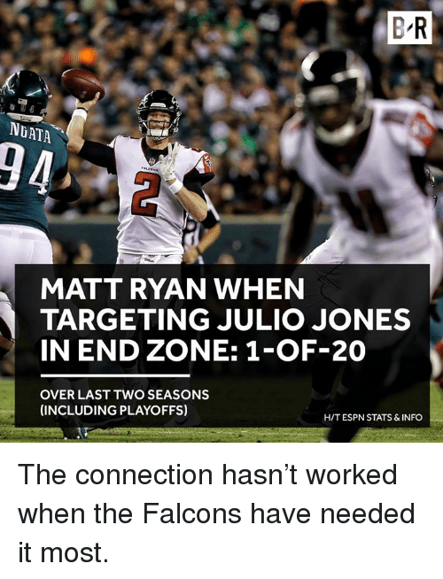 ngata: B R  NGATA  94  MATT RYAN WHEN  TARGETING JULIO JONES  IN END ZONE: 1-OF-20  OVER LAST TWO SEASONS  (INCLUDING PLAYOFFS)  H/T ESPN STATS & INFO The connection hasn't worked when the Falcons have needed it most.