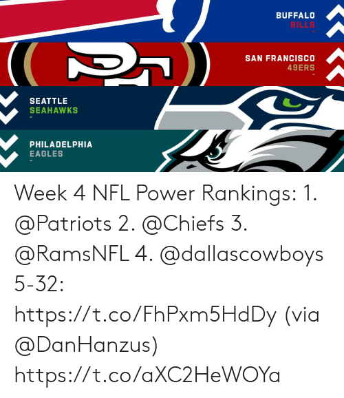 Francisco: BUFFALO  BILLS  SAN FRANCISCO  49ERS  SEATTLE  SEAHAWKS  PHILADELPHIA  EAGLES Week 4 NFL Power Rankings: 1. @Patriots  2. @Chiefs  3. @RamsNFL  4. @dallascowboys  5-32: https://t.co/FhPxm5HdDy (via @DanHanzus) https://t.co/aXC2HeWOYa