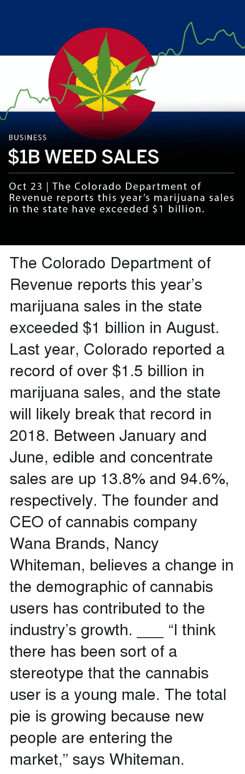 """Memes, Weed, and Break: BUSINESS  $1B WEED SALES  Oct 23   The Colorado Department of  Revenue reports this year's marijuana sales  in the state have exceeded $1 billion The Colorado Department of Revenue reports this year's marijuana sales in the state exceeded $1 billion in August. Last year, Colorado reported a record of over $1.5 billion in marijuana sales, and the state will likely break that record in 2018. Between January and June, edible and concentrate sales are up 13.8% and 94.6%, respectively. The founder and CEO of cannabis company Wana Brands, Nancy Whiteman, believes a change in the demographic of cannabis users has contributed to the industry's growth. ___ """"I think there has been sort of a stereotype that the cannabis user is a young male. The total pie is growing because new people are entering the market,"""" says Whiteman."""