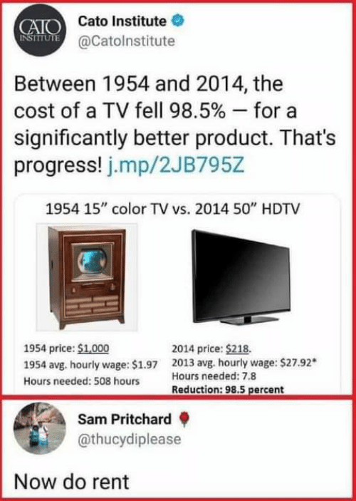 """Cato: CAIO Cato Institute  NSIUTE @Catolnstitute  Between 1954 and 2014, the  cost of a TV fell 98.5 % - for  significantly better product. That's  progress! j.mp/2JB795Z  1954 15"""" color TV vs. 2014 50"""" HDTV  1954 price: $1,000  2014 price: $218.  2013 avg. hourly wage: $27.92*  Hours needed: 7.8  1954 avg. hourly wage: $1.97  Hours needed: 508 hours  Reduction: 98.5 percent  Sam Pritchard  @thucydiplease  Now do rent"""