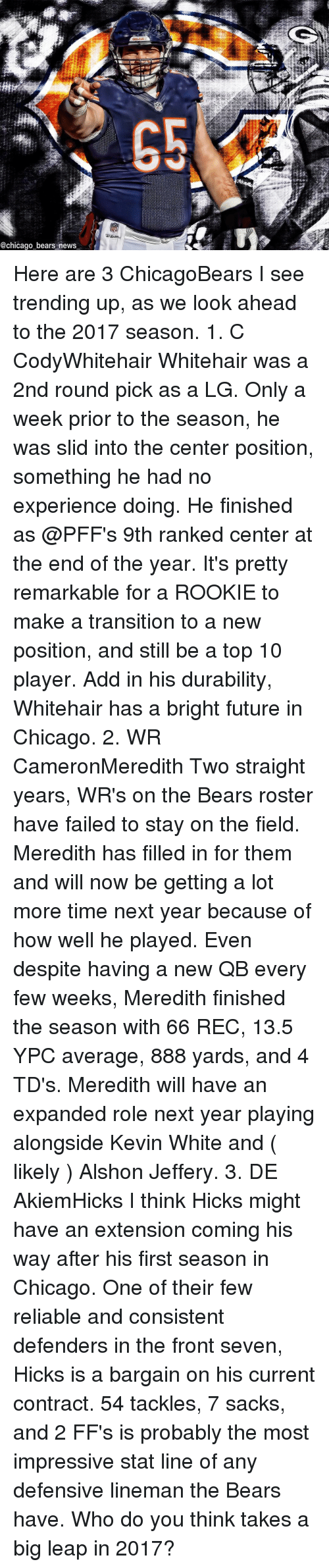 Chicago, Chicago Bears, and Fail: @chicago bears news Here are 3 ChicagoBears I see trending up, as we look ahead to the 2017 season. 1. C CodyWhitehair Whitehair was a 2nd round pick as a LG. Only a week prior to the season, he was slid into the center position, something he had no experience doing. He finished as @PFF's 9th ranked center at the end of the year. It's pretty remarkable for a ROOKIE to make a transition to a new position, and still be a top 10 player. Add in his durability, Whitehair has a bright future in Chicago. 2. WR CameronMeredith Two straight years, WR's on the Bears roster have failed to stay on the field. Meredith has filled in for them and will now be getting a lot more time next year because of how well he played. Even despite having a new QB every few weeks, Meredith finished the season with 66 REC, 13.5 YPC average, 888 yards, and 4 TD's. Meredith will have an expanded role next year playing alongside Kevin White and ( likely ) Alshon Jeffery. 3. DE AkiemHicks I think Hicks might have an extension coming his way after his first season in Chicago. One of their few reliable and consistent defenders in the front seven, Hicks is a bargain on his current contract. 54 tackles, 7 sacks, and 2 FF's is probably the most impressive stat line of any defensive lineman the Bears have. Who do you think takes a big leap in 2017?