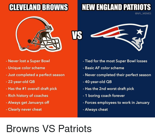 New England Patriots: CLEVELAND BROWNS  NEW ENGLAND PATRIOTS  @NFL_MEMES  VS  Never lost a Super Bowl  Unique color scheme  Just completed a perfect season  22-year-old QB  Has the #1 overall draft pick  Rich history of coaches  Always get Januarys off  Clearly never cheat  Tied for the most Super Bowl losses  Basic AF color scheme  Never completed their perfect season  40-year-old QB  Has the 2nd worst draft pick  1 boring coach forever  - Forces employees to work in January  Always cheat Browns VS Patriots
