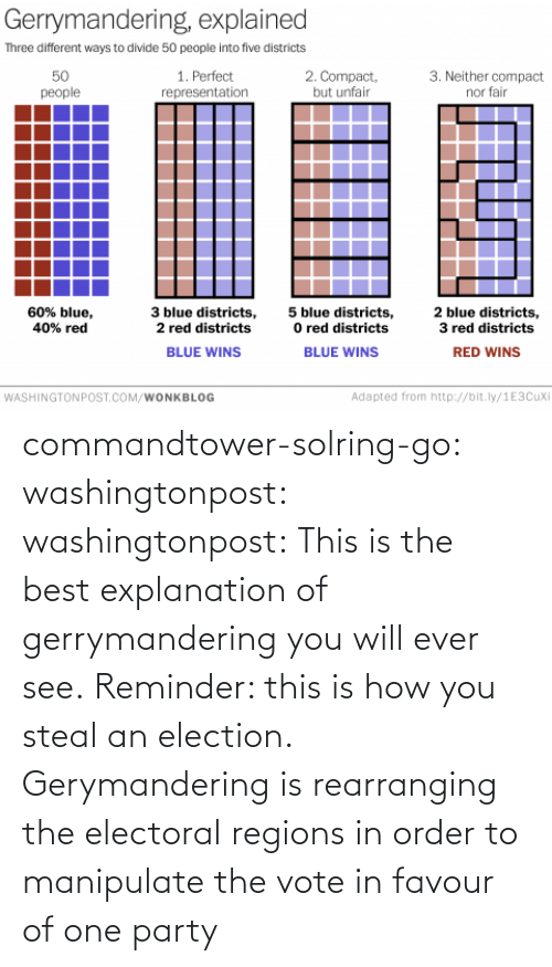 election: commandtower-solring-go:  washingtonpost:  washingtonpost:  This is the best explanation of gerrymandering you will ever see.  Reminder: this is how you steal an election.  Gerymandering is rearranging the electoral regions in order to manipulate the vote in favour of one party