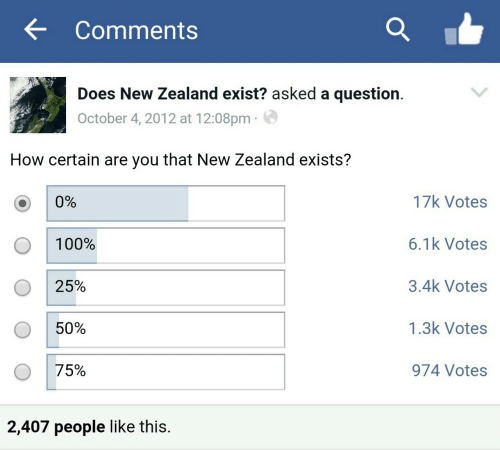 People Like: Comments  Does New Zealand exist? asked a question.  October 4, 2012 at 12:08pm  How certain are you that New Zealand exists?  17k Votes  0%  6.1k Votes  100%  3.4k Votes  25%  1.3k Votes  50%  75%  974 Votes  2,407 people like this.