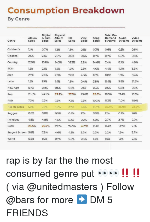 7/11, Friends, and Memes: Consumption Breakdown  By Genre  Digital Physical  Total On-  Album Album Album CD  Sales  Vinyl  Sales  Song Demand Audio Video  Sales  Genre  Sales  Sales  Sales  Streams Streams Streams  1,1%  2.5%  12.9%  1.5%  3.0%  16.3%  0796  21%  10.6%  2196  2.4%  1.5%  0.9%  24.9%  72%  76%  Children's  Classical  Country  EDM  1.3%  2.7%  14.3%  05%  0.8%  8.7%  47%  0.3%  0.7%  14.6%  4.0%  1.0%  3.8%  0.3%  25.6%  10.3%  14.7%  0.9%  5.0%  15.1%  2.3%  1.4%  0.6%  0.7%  7.4%  4.4%  0.8%  11.4%  0.5%  18.5%  11.3%  25.4%  1.1%  2.7%  11.4%  2.2%  0.6%  0.5%  O.6%  2.9%  2S%,  4.3%  0.4%  3.8%  Jazz  27%  2.9%  2.6%  0.4%  5.8%  08%  19.4%  1.0%  26.9%  0.9%  27%  13.7%  Latin  0.3%  16.6%  11.9%  22.8%  07%  26.3%  73%  5.2%  0.6%  4.6%  26.5%  5.8%  0.8%  07%  27.5%  73%  3.2%  0.4%  5.2%  24.5%  4.35%  0.8%  New Age  0.6%  27.2%  73%  37%  0.5%  25.6%  7.9%  6.6%  1.1%  0.2%  41.7%  5.7%  0.4%  R&B  Hip-Hop/Rap  Reggae  Religious  Rock  Stage & Screen  World  4.8%  25.7%  75%  27%  27.1%  4.6%  0796  27%  1.3% rap is by far the the most consumed genre put 👀👀‼️‼️( via @unitedmasters ) Follow @bars for more ➡️ DM 5 FRIENDS