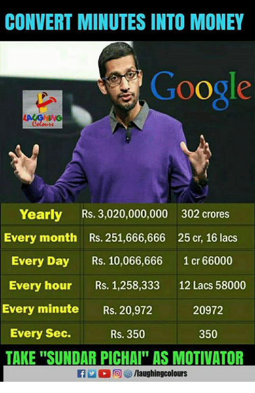 """Convertable: CONVERT MINUTES INTO MONEY  Google  Yearly Rs. 3,020,000,000 302 crores  Every month Rs. 251,666,666 25 cr, 16 lacs  Every Day s. 10,066,666 1 cr 66000  Every hour Rs. 1,258,333 12 Lacs 58000  Every minute Rs. 20,972  20972  Every Sec.  Rs. 350  350  TAKE """"SUNDAR PICHAI AS MOTIVATOR  f/laughingcolours"""