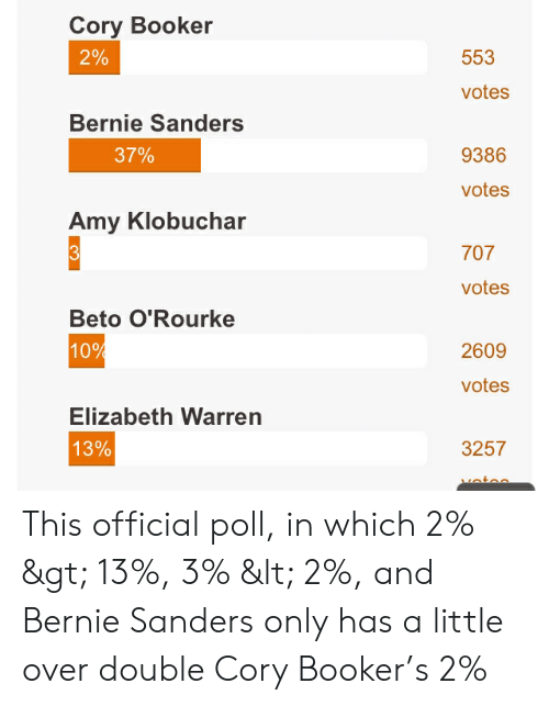 Bernie Sanders, Elizabeth Warren, and Bernie: Cory Booker  2%  553  votes  Bernie Sanders  37%  9386  votes  Amy Klobuchar  707  votes  Beto O'Rourke  10%  2609  votes  Elizabeth Warren  13%  3257 This official poll, in which 2% > 13%, 3% < 2%, and Bernie Sanders only has a little over double Cory Booker's 2%