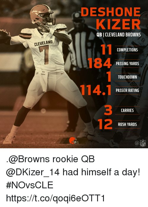 Touchdowners: DESHONE  KIZER  QB I CLEVELAND BROWNS  CLEVELAND  COMPLETIONS  PASSING YARDS  TOUCHDOWN  PASSER RATING  3  12  CARRIES  RUSH YARDS  @li巡 .@Browns rookie QB @DKizer_14 had himself a day! #NOvsCLE https://t.co/qoqi6eOTT1