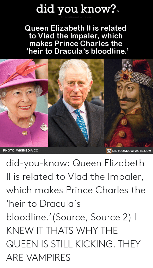 """Telegraph: did you know?.  DidYouKnow Facts, com  Queen Elizabeth II is related  to Vlad the Impaler, which  makes Prince Charles the  heir to Dracula's bloodline.""""  DIDYOUKNOWFACTS.COM  PHOTO: WIKIME DIA CC did-you-know:  Queen Elizabeth II is related to Vlad the Impaler, which makes Prince Charles the 'heir to Dracula's bloodline.'(Source, Source 2)  I KNEW IT THATS WHY THE QUEEN IS STILL KICKING. THEY ARE VAMPIRES"""