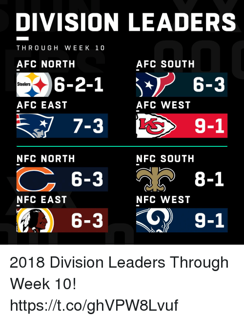 Memes, Steelers, and Afc East: DIVISION LEADERS  THRO UGH WEEK 10  AFC NORTH  AFC SOUTH  6-2-1  7-3  6-3  6-3  6-3  Steelers  AFC EAST  AFC WEST  9-1  NFC NORTH  NFC SOUTH  8-1  NFC EAST  NFC WEST  9-1 2018 Division Leaders Through Week 10! https://t.co/ghVPW8Lvuf