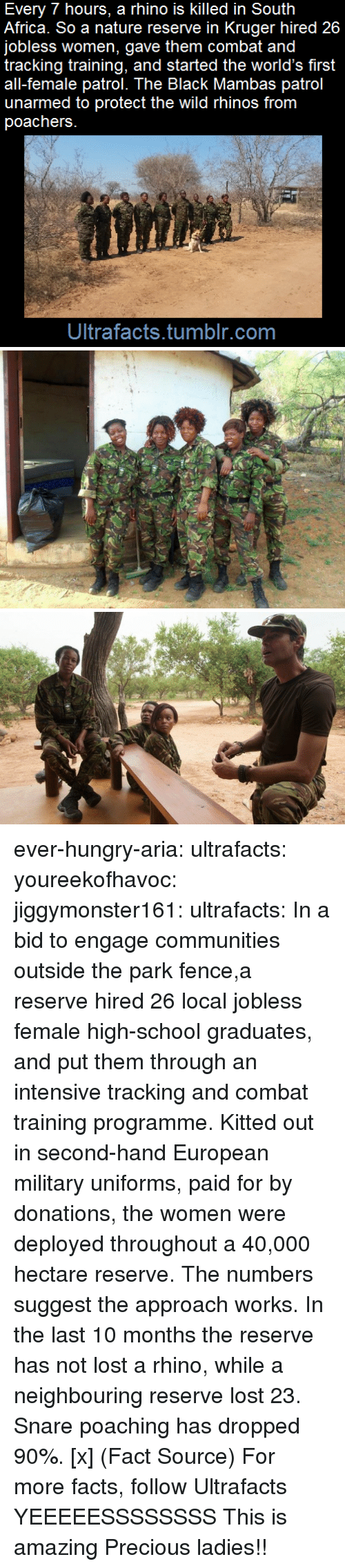 Africa, Facts, and Hungry: Every 7 hours, a rhino is killed in South  Africa. So a nature reserve in Kruger hired 26  jobless women, gave them combat and  tracking training, and started the world's first  all-female patrol. The Black Mambas patrol  unarmed to protect the wild rhinos from  poachers  Ultrafacts.tumblr.com ever-hungry-aria:  ultrafacts:  youreekofhavoc:  jiggymonster161:  ultrafacts:    In a bid to engage communities outside the park fence,a reserve hired 26 local jobless female high-school graduates, and put them through an intensive tracking and combat training programme. Kitted out in second-hand European military uniforms, paid for by donations, the women were deployed throughout a 40,000 hectare reserve.   The numbers suggest the approach works. In the last 10 months the reserve has not lost a rhino, while a neighbouring reserve lost 23. Snare poaching has dropped 90%. [x]   (Fact Source) For more facts, follow Ultrafacts     YEEEEESSSSSSSS  This is amazing     Precious ladies!!