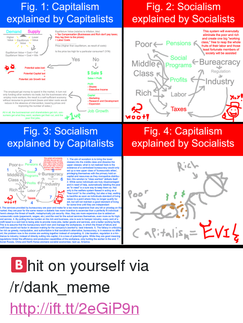 """Job Security: Fig. 1: Capitalism  explained by Capitalists  Fig, 2: Socialism  explained by Socialists  Demand Supply  Equilibrium Value (relative to inflation, btw)  Tax Compensation (Businesses and Rich don't pay taxes  they tag them to the prices)  +Labor Costs  This system will evenutally  eliminate the poor and rich  Higher  Value EquilibriumValue  and create one big """"working  Pensions  class,"""" free to reap the whole  Value  fruits of their labor and those  least fortunate members of  society will be assisted  Price (Higher than equilibrium, as result of costs)  Is the price too high for a particular consumer? (Y/N)  Equilibrium Value Cost- Fail  Equilibrium Value > Cost Win  Social  Bureacracy  Potential sales lost:  Potential Capital lost  Potential Job Growth lost  MiddlePrograms  Class  $Sale $  Regulation  Sales Profit  Profits  Profit  - Shares  - Executive Income  The employed get money to spend in the market, in turn not  only funding other workers via trade, but the businesses who  employ more workers; the result is a self-sufficient economy  without recourse to government (taxes and labor costs would  reduce in the absence of intervention, lowering prices and  improving the number of sales.)  Capital  - Marketing  - Research and Development  nsion  laxes  Job Growth  All in all, the businessman and shareholders get rich, con-  sumers get what they want, workers get their cut, and the  poor find jobs  Woot  Fig. 3: Socialism  explained by Capitalists  Fig. 4: Capitalism  explained by Socialists  19  2  This sytem wil evernutalty  ellminato tho poor and rich1. The aim of socialism is to bring the lower  and croato one big """"workin classes into the middle class and dissolve the  class, free to reap the whole  PoorPensions u e ubos and oeupper classes; what is not realized here is the  east fortunate members of  existance of a centralized bureaucracy would only  sockety w5 isedset up a new upper class of """"bureaucratic elites  Socia  MiddleProgram  Bureacra"""