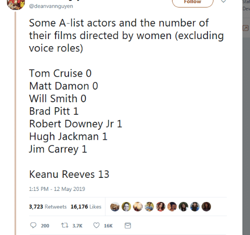Brad Pitt, Jim Carrey, and Matt Damon: Follow  tat  @deanvannguyen  Some A-list actors and the number of  their films directed by women (excluding  voice roles)  Tom Cruise 0  Matt Damon 0  Will Smith 0  Brad Pitt 1  Robert Downey Jr 1  Hugh Jackman 1  Jim Carrey 1  Keanu Reeves 13  1:15 PM -12 May 2019  3,723 Retweets 16,176 Likes