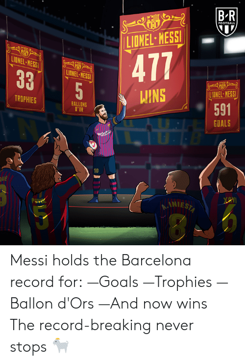 Barcelona, Football, and Goals: FOOTBALL  LIONEL-HESSI!  477  IONEL-MESS  LIDNEL MESS  335  LIUNEL MESS  INE ER  ROPHIES  BALLONS  l'DR  GOALS  10  UE  AINIE Messi holds the Barcelona record for: —Goals —Trophies —Ballon d'Ors —And now wins  The record-breaking never stops 🐐