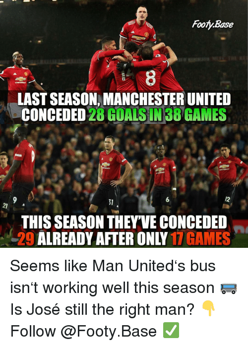 Memes, Manchester United, and Games: Footy.Base  8  LAST SEASON, MANCHESTER UNITED  CONCEDED 28 GOALSIN38 GAMES  6  31  21  THIS SEASON THEY'VE CONCEDED  29 ALREADY AFTER ONLY 17 GAMES Seems like Man United's bus isn't working well this season 🚌 Is José still the right man? 👇 Follow @Footy.Base ✅