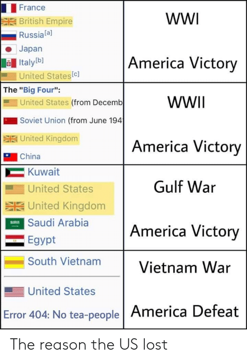 "Empire: France  wW  British Empire  Russiala]  Japan  America Victory  Italyb]  United States(c]  The ""Big Four"":  United States (from Decemb  WWII  Soviet Union (from June 194  SUnited Kingdom  America Victory  China  Kuwait  Gulf War  United States  SUnited Kingdom  ESaudi Arabia  America Victory  Egypt  South Vietnam  Vietnam War  United States  Error 404: No tea-people America Defeat The reason the US lost"