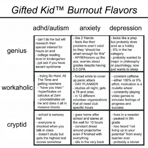 "Sits: Gifted KidTM Burnout Flavors  adhd/autism  anxiety depression  like 2 friends  - feels like their  -looks like a prep  but probably does  acid as a hobby  -0% in the hw  category  probably wanted to  major in philosophy  or psychology, now  just wants to sleep  - can't do hw but will  research their  special interest for  hours on end  -college reading  level in kindergarten  ppl ask if you have  savant syndrome  problems aren't valid  bc they ""should be  smart enough for this""  - AP/IB/Honors up the  ass, worries about  grades despite having  5.0 GPA  genius  trying So Hard, All  The Time and  - forced smile to cover  - constant caffeine  - either 100% or 0%  effort, motivation is a  up panic attack  - DAY PLANNER  - studies all night, gets  getting nowhere  workaholichave you tried  roulette wheel  hyperfixates on  calculus at 2am  - constantly playing  video games to  simulate feelings of  progress and  a 79 and cries  - in 12 different  volunteer organizations  procrastinates on  hw and does it all in  that all need club  massive blocks  specific hours  success  school is sensory  -goes home after  school and stares at  the wall for 10 hours  - lives in a sweater  peaked in 5th  grade  -has heard ""not  hell  everyone is  shocked when you  talk in class  сryptid  -constant dread  living up to your  potential"" from every  teacher ever  around projects/hw  even if finished with  -doesn't study but  gets the highest test  everything  - sits in the very back  probably a stoner  Scores somehow"