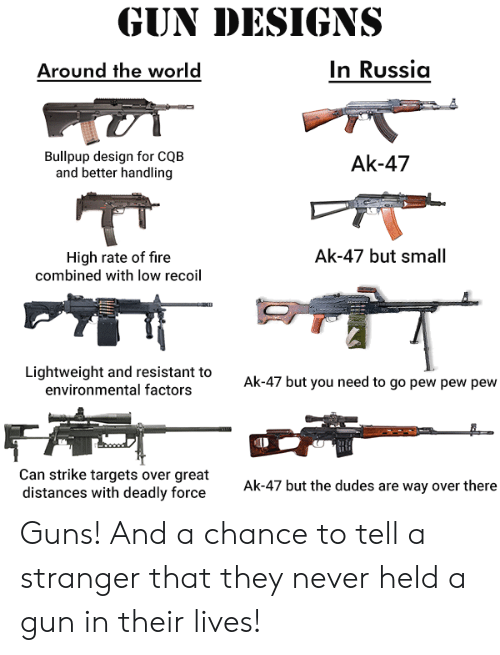 guns: GUN DESIGNS  In Russia  Around the world  Bullpup design for CQB  and better handling  Ak-47  Ak-47 but small  High rate of fire  combined with Iow recoil  Lightweight and resistant to  environmental factors  Ak-47 but you need to go pew pew pew  Can strike targets over great  distances with deadly force  Ak-47 but the dudes are way over there Guns! And a chance to tell a stranger that they never held a gun in their lives!