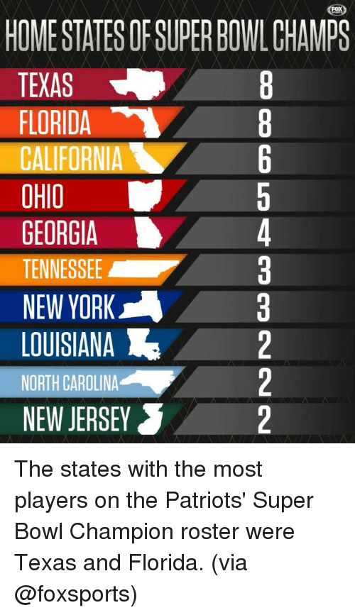 Memes, New York, and Patriotic: HOME STATES OF SUPER BOWL CHMPS  TEXAS  FLORIDA  CALIFORNIA  OHIO  GEORGIA  TENESSEE3  NEW YORK  LOUISIANA2  WORTH CAROLINA2  NEW JERSEY The states with the most players on the Patriots' Super Bowl Champion roster were Texas and Florida. (via @foxsports)