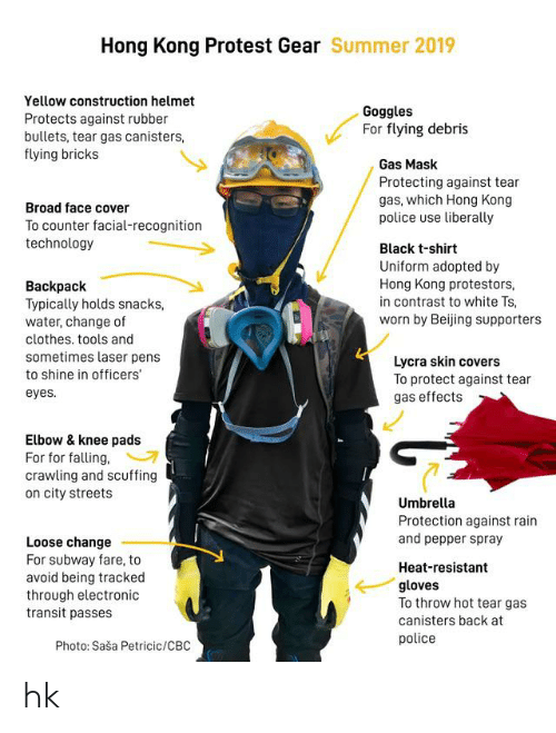 Beijing, Clothes, and Police: Hong Kong Protest Gear Summer 2019  Yellow construction helmet  Goggles  For flying debris  Protects against rubber  bullets, tear gas canisters,  flying bricks  Gas Mask  Protecting against tear  gas, which Hong Kong  police use liberally  Broad face cover  To counter facial-recognition  technology  Black t-shirt  Uniform adopted by  Hong Kong protestors  in contrast to white Ts,  worn by Beijing supporters  Backpack  Typically holds snacks,  water, change of  clothes. tools and  sometimes laser pens  Lycra skin covers  To protect against tear  gas effects  to shine in officers  eyes.  Elbow& knee pads  For for falling,  crawling and scuffing  on city streets  Umbrella  Protection against rain  and pepper spray  Loose change  For subway fare, to  avoid being tracked  through electronic  transit passes  Heat-resistant  gloves  To throw hot tear gas  canisters back at  police  Photo: Saša Petricic/CBC hk