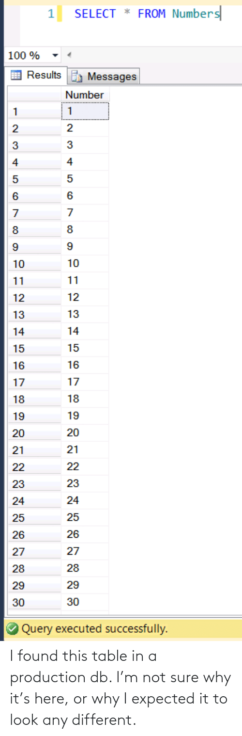 In A: I found this table in a production db. I'm not sure why it's here, or why I expected it to look any different.