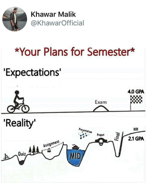 """Your Plans: Khawar Malik  @KhawarOfficial  *Your Plans for Semester*  """"Expectations'  4.0 GPA  Exam  'Reality  Presentelion  Project  2.1 GPA  Assignment  MID  Quiz,  Final"""