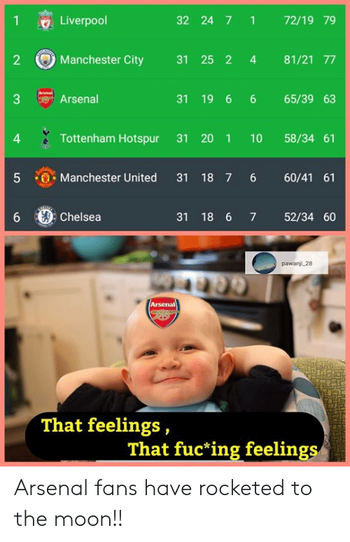 Arsenal, Chelsea, and Manchester United: Liverpool  32 24 7 1 72/19 79  2 Manchester City 31 25 2 4 81/21 T7  Arsenal  31 19 6 6 65/39 63  4  Tottenham Hotspur 31 20 1 10 58/34 61  5 Manchester United 31 18 7 6 60/41 61  6 Chelsea  31 18 6 7 52/34 60  pawanji 28  Arsenal  That feelings,  That fuc ing feelings Arsenal fans have rocketed to the moon!!