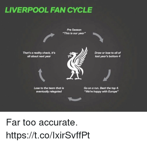 """Bottoming: LIVERPOOL FAN CYCLE  Pre Season  """"This is our year""""  That's a reality check, it's  all about next year  Draw or lose to all of  last year's bottom 4  Lose to the team that is  eventually relegated  Go on a run. Beat the top 4  """"We're happy with Europe"""" Far too accurate. https://t.co/IxirSvffPt"""