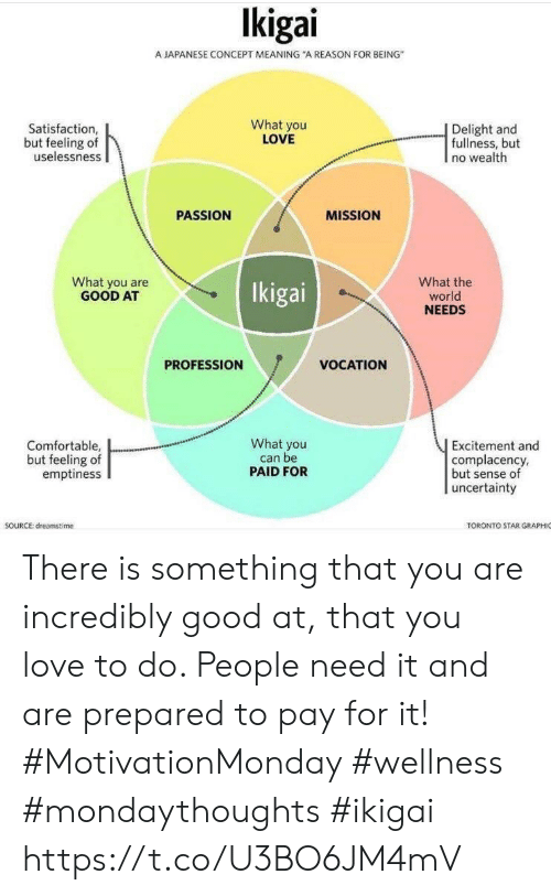 """Comfortable, Love, and Good: lkigai  A JAPANESE CONCEPT MEANING """"A REASON FOR BEING  Satisfaction  but feeling of  uselessness  What you  LOVE  
